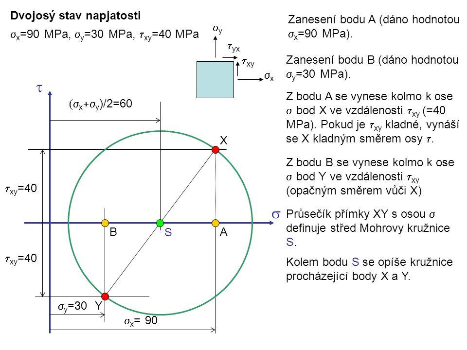 Dvojosý stav napjatosti  x =90 MPa,  y =30 MPa,  xy =40 MPa    x = 90  y =30  xy =40 X Y Zanesení bodu A (dáno hodnotou  x =90 MPa). AB Z bod