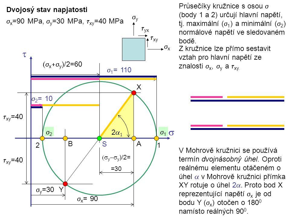 22 Dvojosý stav napjatosti  x =90 MPa,  y =30 MPa,  xy =40 MPa   x = 90  y =30  xy =40 X Y AB  x  y )/2=60 S Průsečíky kružnice s osou