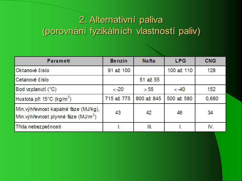 2. Alternativní paliva (porovnání fyzikálních vlastností paliv)