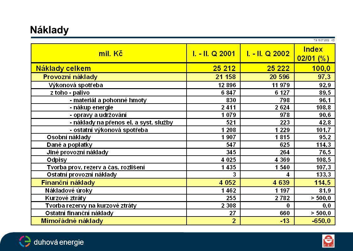 Náklady 7.9 18.07.2002 KD duhová energie