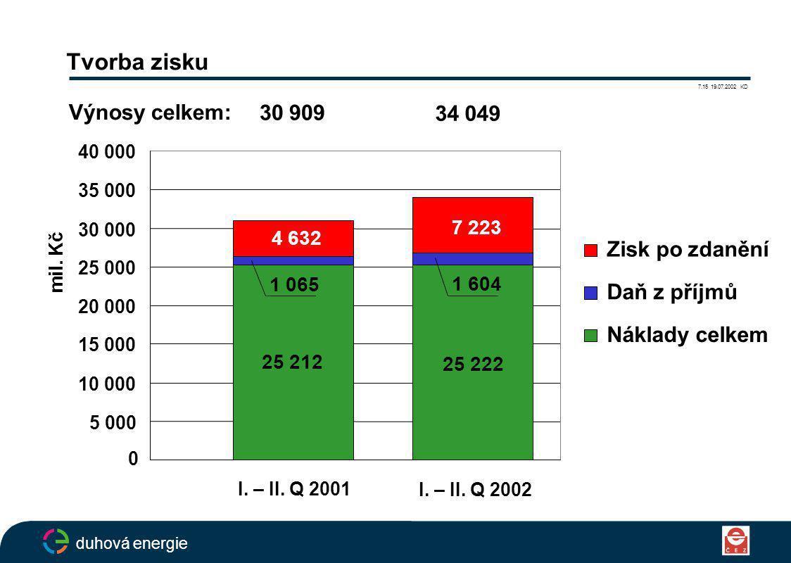 Tvorba zisku duhová energie 7.15 19.07.2002 KD 25 212 25 222 7 223 1 065 1 604 4 632 0 5 000 10 000 15 000 20 000 25 000 30 000 35 000 40 000 Zisk po zdanění Daň z příjmů Náklady celkem 30 909 34 049 Výnosy celkem: mil.