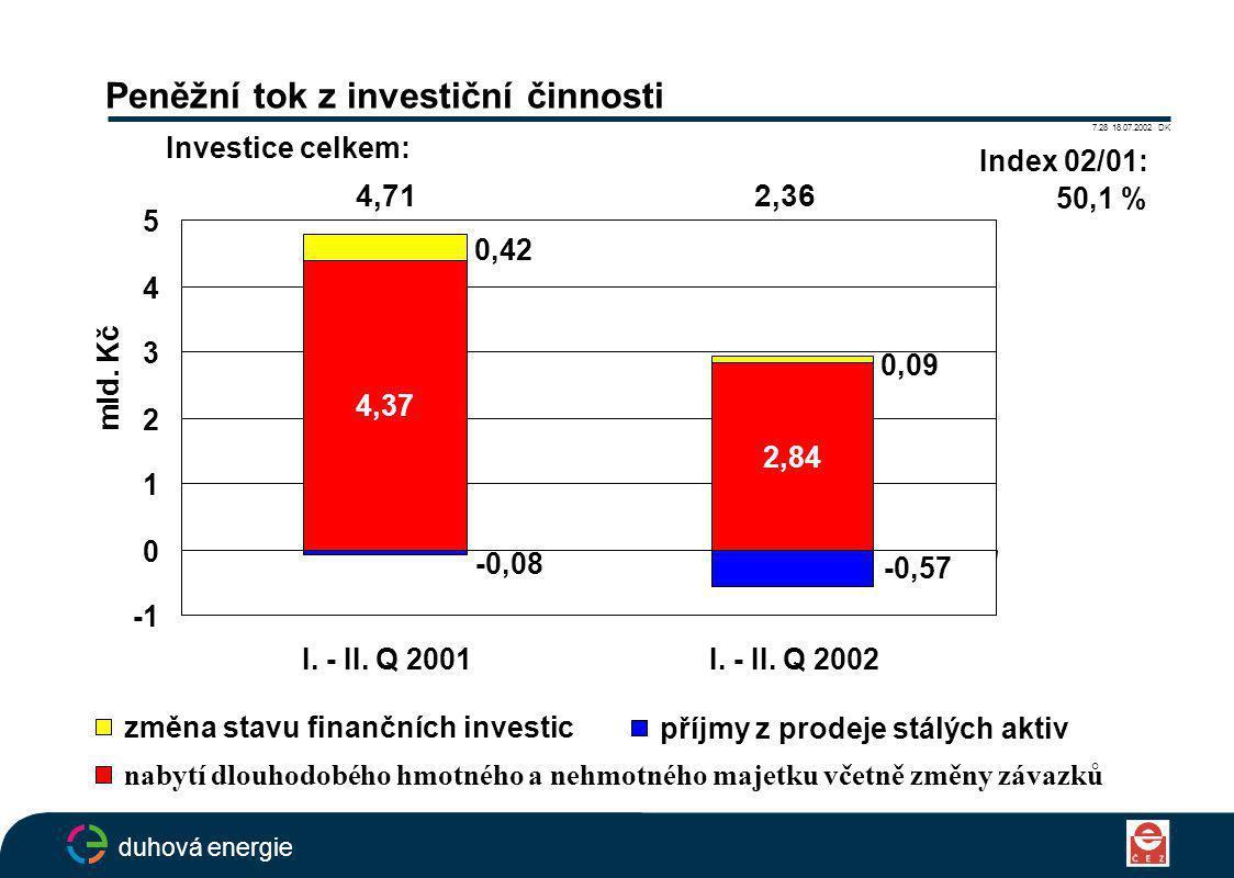 Peněžní tok z investiční činnosti 7.28 18.07.2002 DK duhová energie příjmy z prodeje stálých aktiv změna stavu finančních investic nabytí dlouhodobého hmotného a nehmotného majetku včetně změny závazků 4,37 2,84 0,09 0,42 -0,57 -0,08 0 1 2 3 4 5 I.