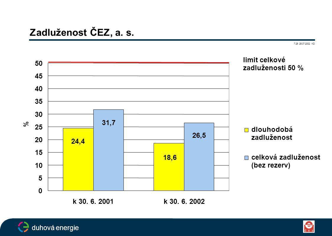 Zadluženost ČEZ, a. s.