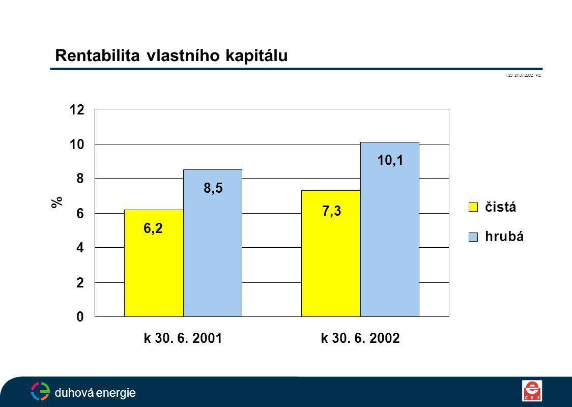 Rentabilita vlastního kapitálu 7.23 24.07.2002 KD duhová energie 6,2 7,3 10,1 8,5 0 2 4 6 8 10 12 k 30.