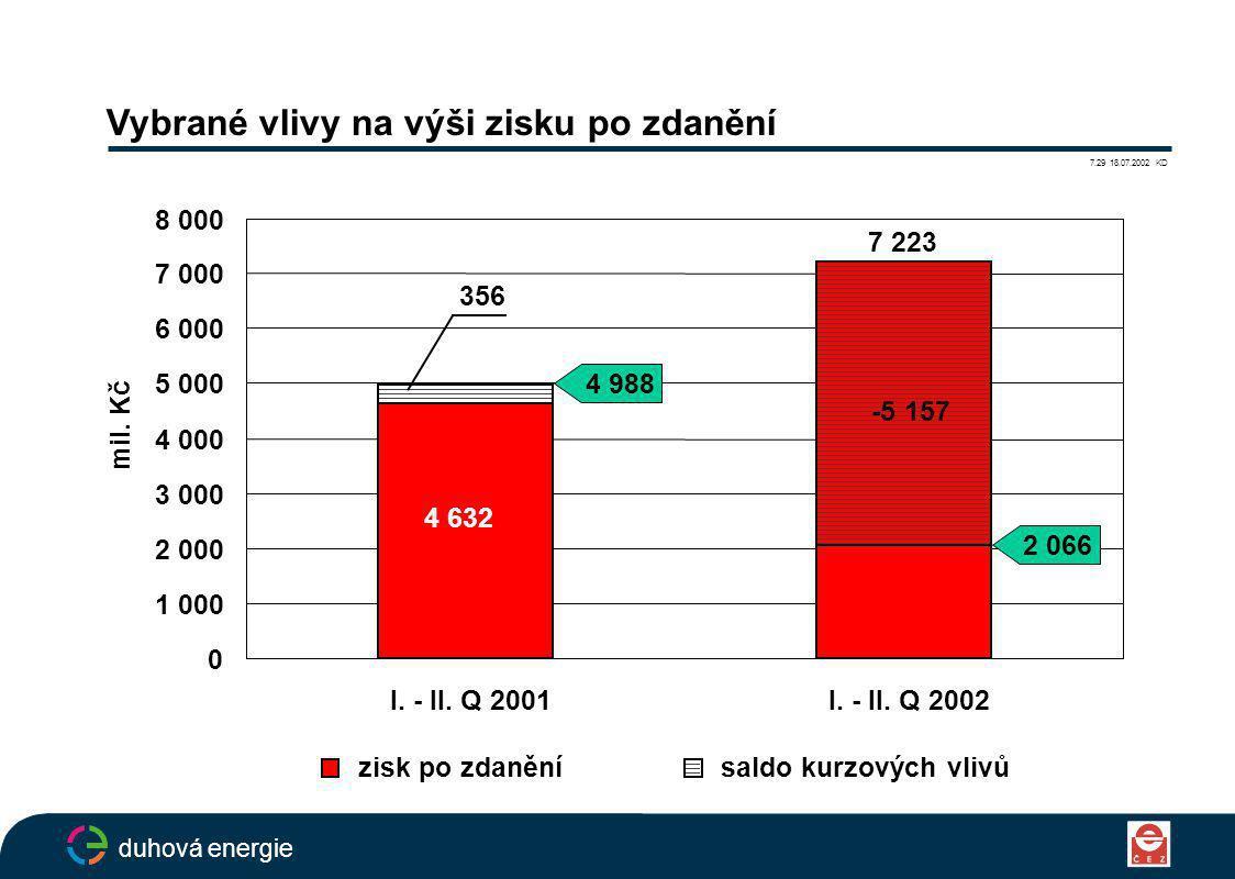 Vybrané vlivy na výši zisku po zdanění 7.29 18.07.2002 KD duhová energie 0 1 000 2 000 3 000 4 000 5 000 6 000 7 000 8 000 I.