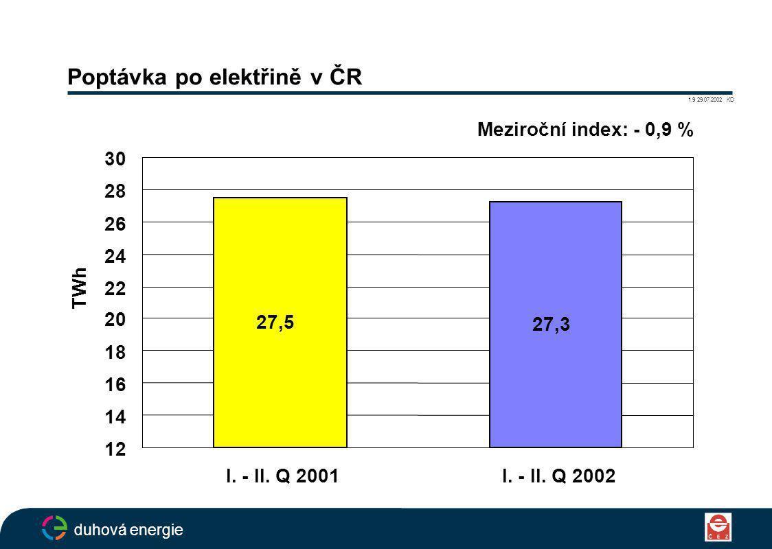 Poptávka po elektřině v ČR 1.9 29.07.2002 KD duhová energie Meziroční index: - 0,9 % 27,5 27,3 12 14 16 18 20 22 24 26 28 30 I.