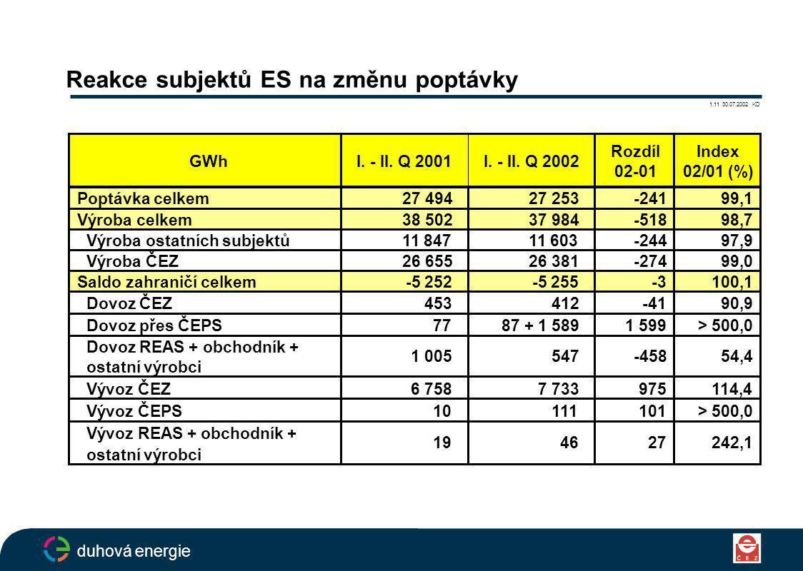Reakce subjektů ES na změnu poptávky 1.11 30.07.2002 KD duhová energie GWhI.