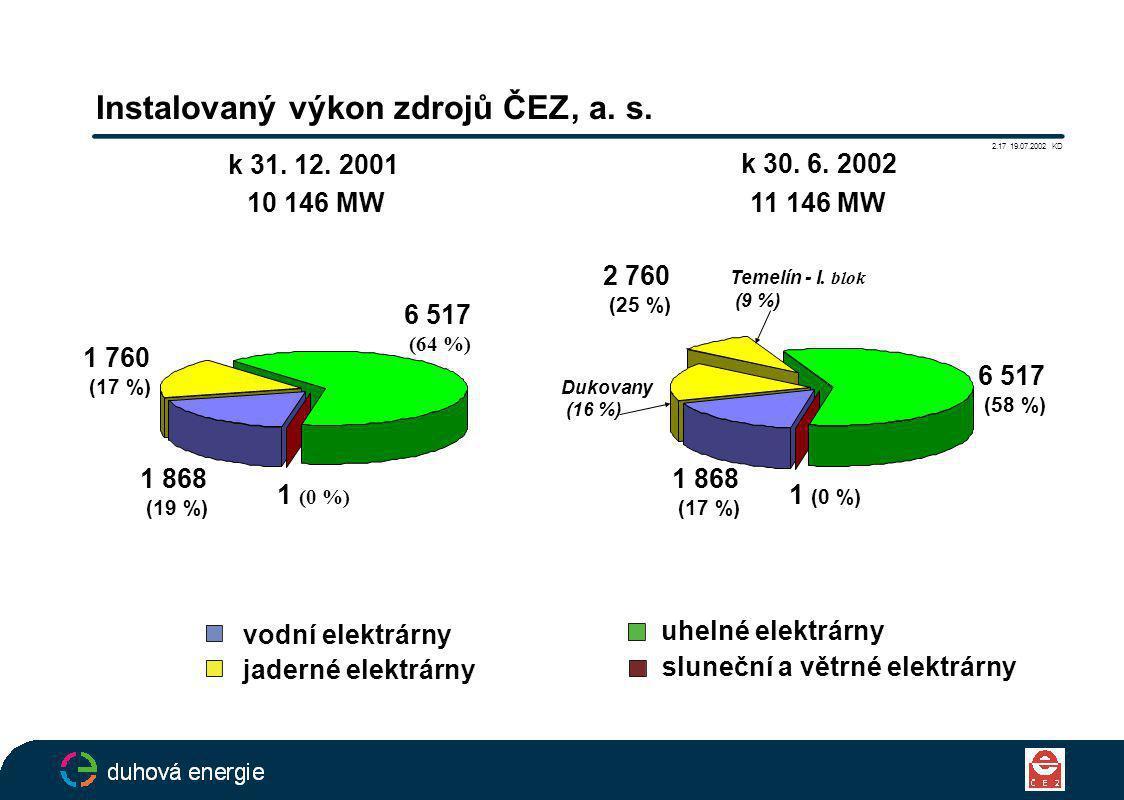 sluneční a větrné elektrárny vodní elektrárny uhelné elektrárny jaderné elektrárny Instalovaný výkon zdrojů ČEZ, a.
