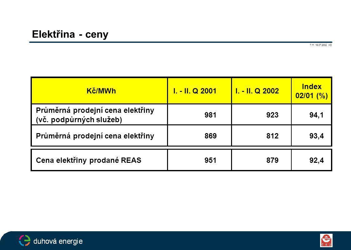 Elektřina - ceny 7.11 18.07.2002 KD Kč/MWhI. - II.