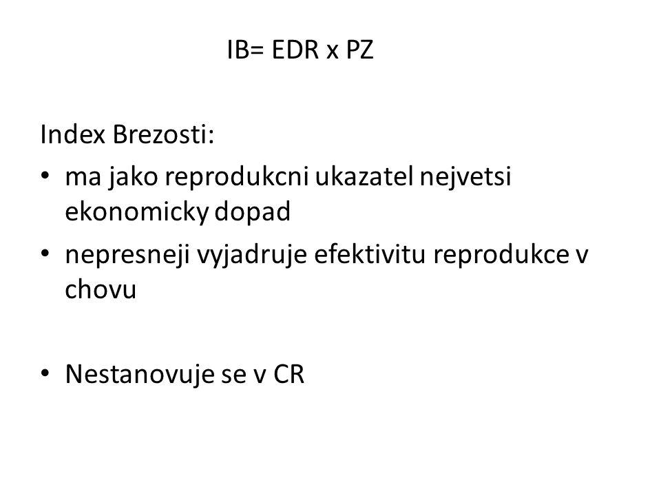 IB= EDR x PZ Index Brezosti: ma jako reprodukcni ukazatel nejvetsi ekonomicky dopad nepresneji vyjadruje efektivitu reprodukce v chovu Nestanovuje se