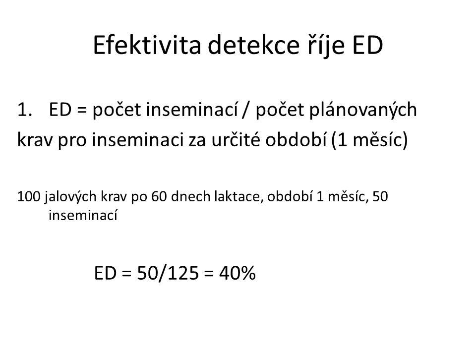 Efektivita detekce říje ED 1.ED = počet inseminací / počet plánovaných krav pro inseminaci za určité období (1 měsíc) 100 jalových krav po 60 dnech la