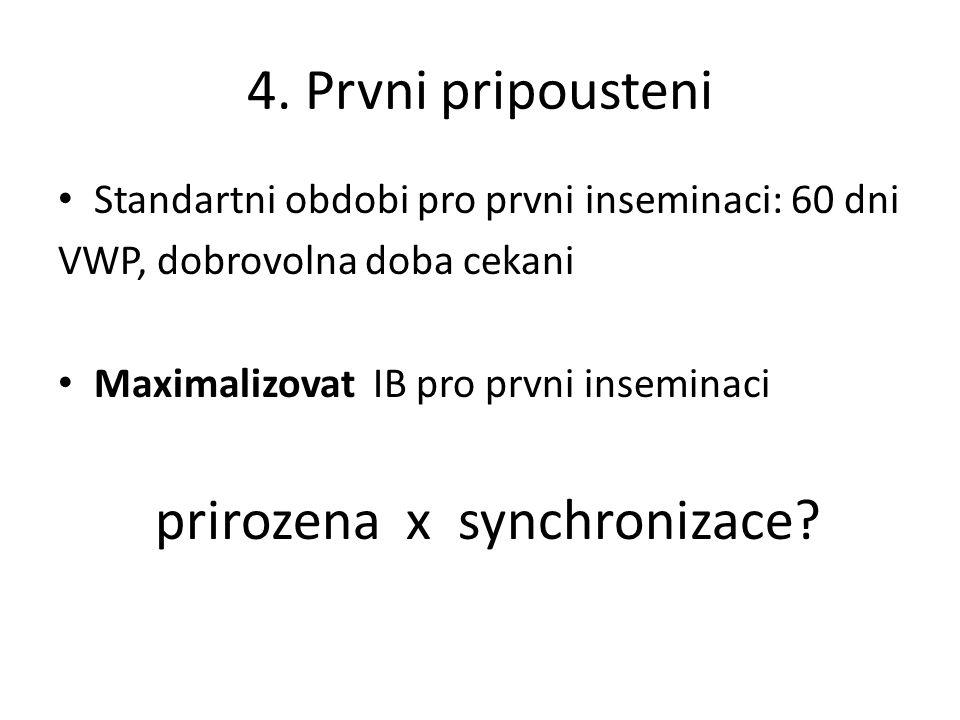 4. Prvni pripousteni Standartni obdobi pro prvni inseminaci: 60 dni VWP, dobrovolna doba cekani Maximalizovat IB pro prvni inseminaci prirozena x sync