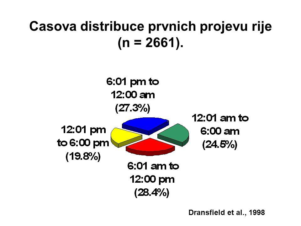 Casova distribuce prvnich projevu rije (n = 2661). Dransfield et al., 1998