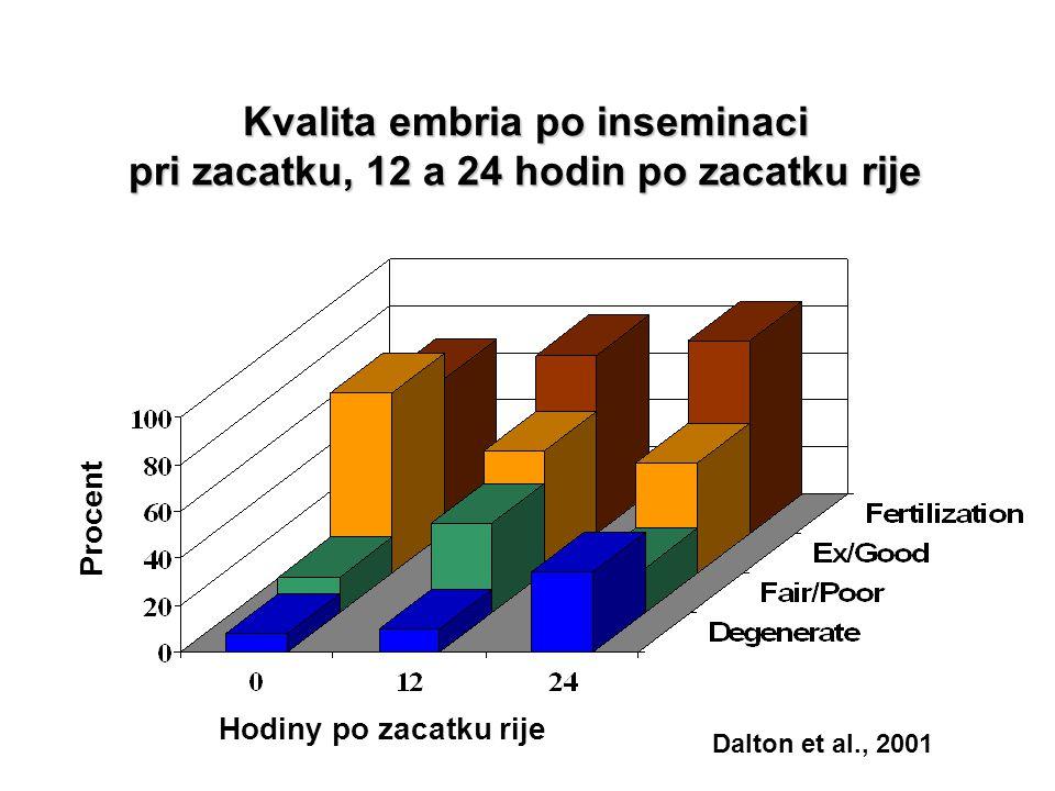 Kvalita embria po inseminaci pri zacatku, 12 a 24 hodin po zacatku rije Hodiny po zacatku rije Procent Dalton et al., 2001
