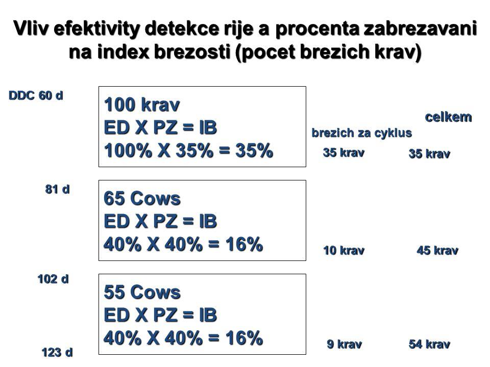 Vliv efektivity detekce rije a procenta zabrezavani na index brezosti (pocet brezich krav) DDC 60 d 100 krav ED X PZ = IB 100% X 35% = 35% 65 Cows ED