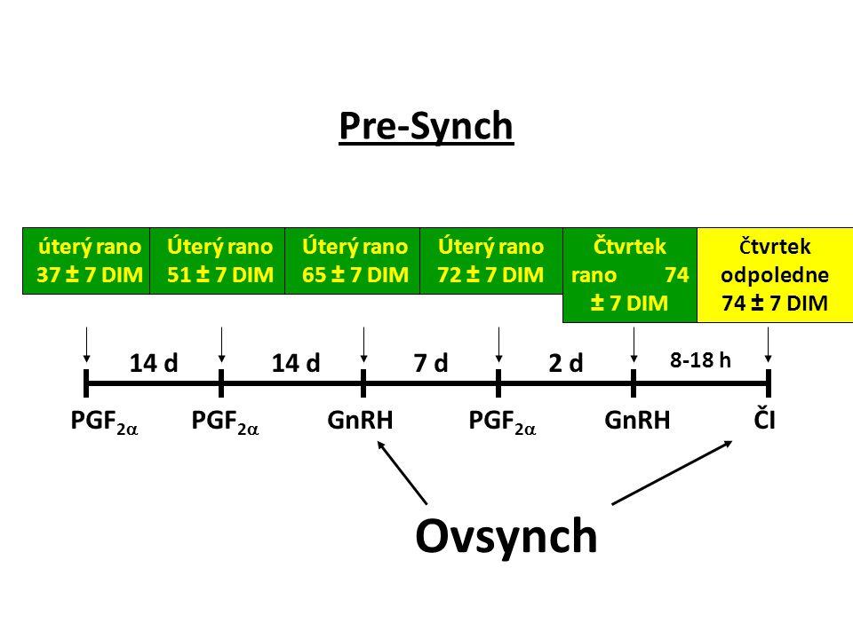 Pre-Synch PGF 2  GnRH ČI úterý rano 37 ± 7 DIM 14 d 7 d2 d 8-18 h Úterý rano 51 ± 7 DIM Úterý rano 65 ± 7 DIM Úterý rano 72 ± 7 DIM Čtvrtek rano 74 ±