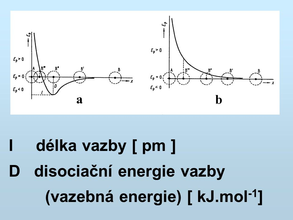 l délka vazby [ pm ] D disociační energie vazby (vazebná energie) [ kJ.mol -1 ]