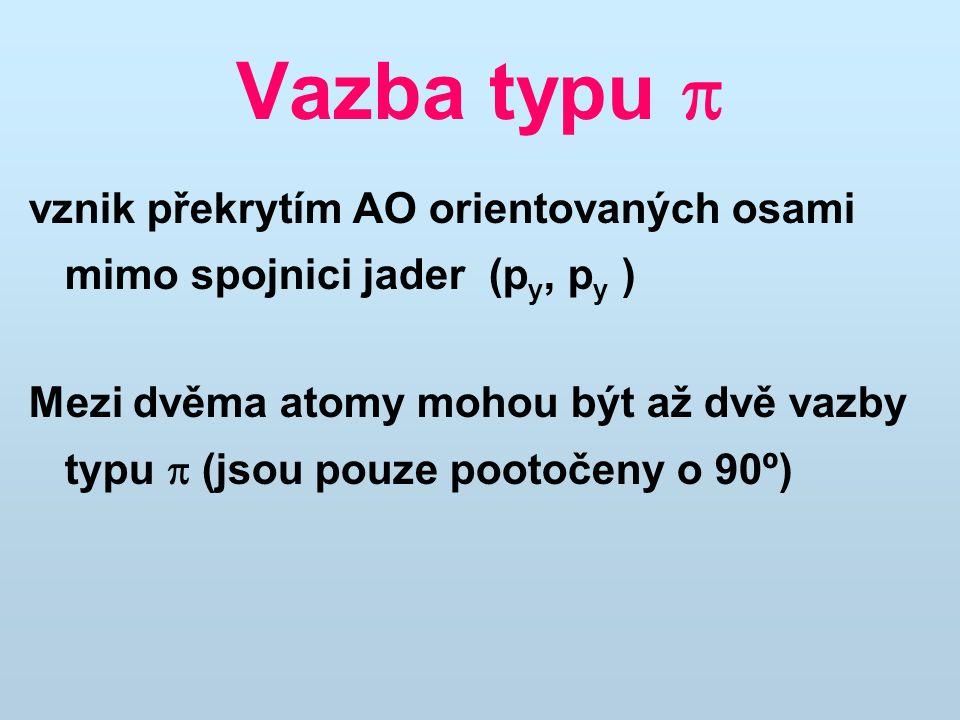 Vazba typu  vznik překrytím AO orientovaných osami mimo spojnici jader (p y, p y ) Mezi dvěma atomy mohou být až dvě vazby typu  (jsou pouze pootočeny o 90º)