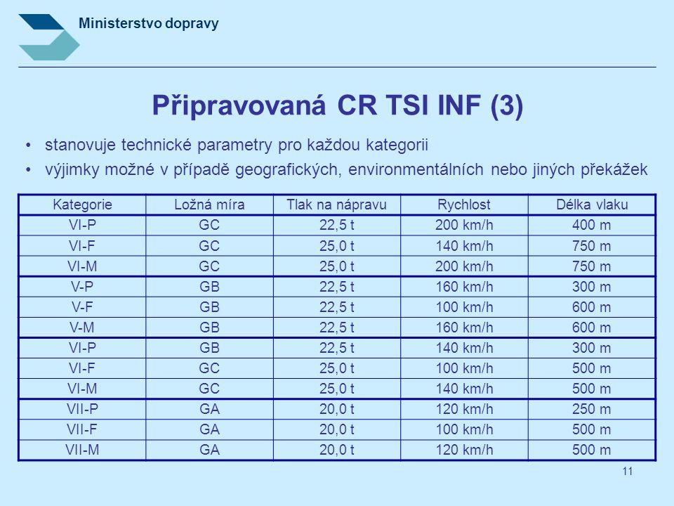 Ministerstvo dopravy 11 Připravovaná CR TSI INF (3) stanovuje technické parametry pro každou kategorii výjimky možné v případě geografických, environm
