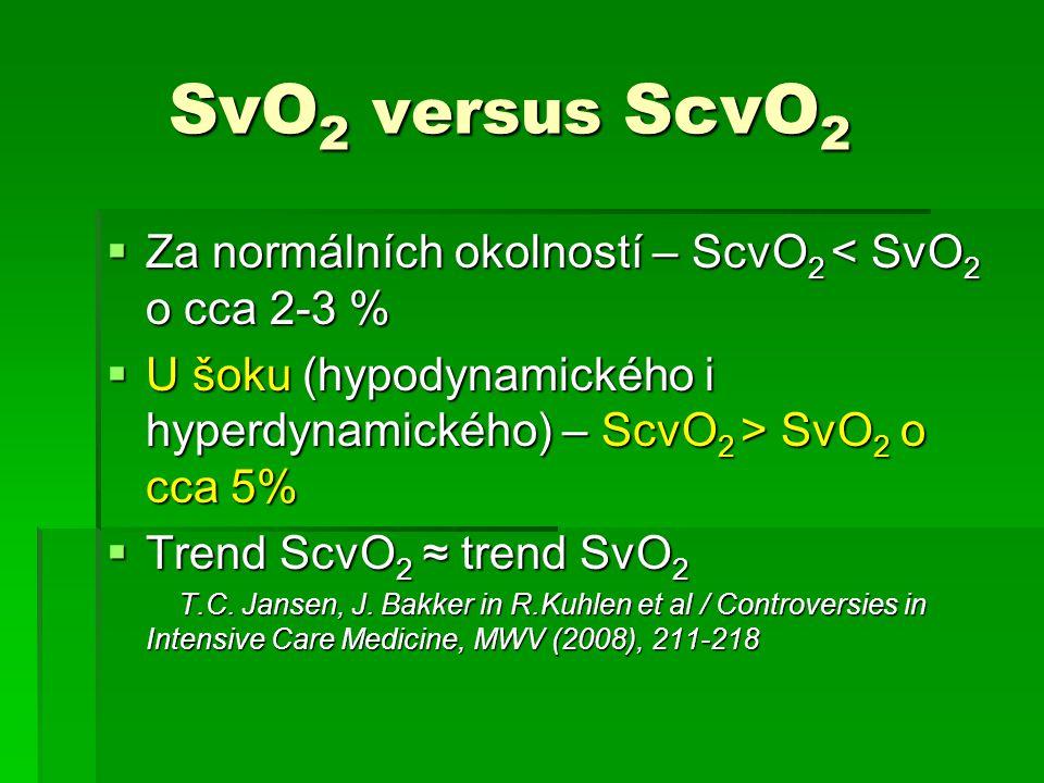 SvO 2 versus ScvO 2 SvO 2 versus ScvO 2  Za normálních okolností – ScvO 2 < SvO 2 o cca 2-3 %  U šoku (hypodynamického i hyperdynamického) – ScvO 2