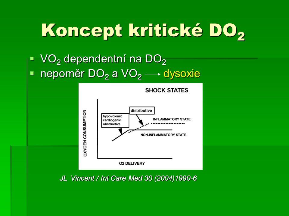 Koncept kritické DO 2 Koncept kritické DO 2  VO 2 dependentní na DO 2  nepoměr DO 2 a VO 2 dysoxie JL Vincent / Int Care Med 30 (2004)1990-6 JL Vinc