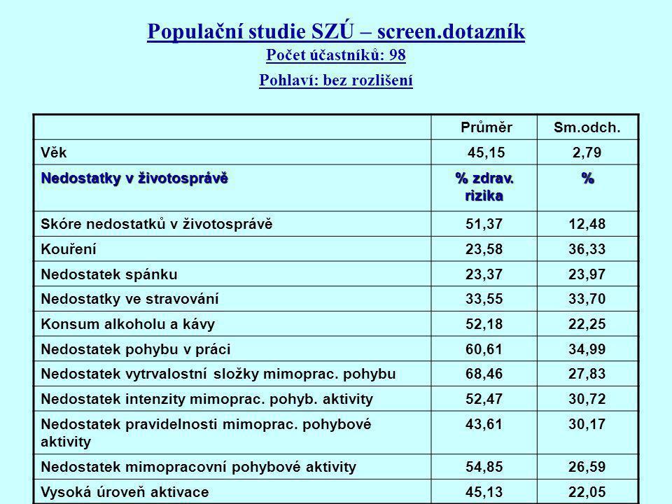 Populační studie SZÚ – screen.dotazník Počet účastníků: 98 Pohlaví: bez rozlišení PrůměrSm.odch.
