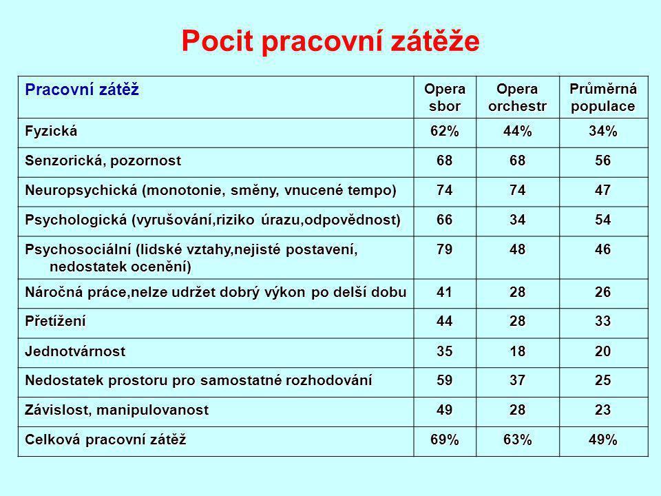 Pracovní zátěžOperasborOperaorchestrPrůměrnápopulace Fyzická62%44%34% Senzorická, pozornost 686856 Neuropsychická (monotonie, směny, vnucené tempo) 747447 Psychologická (vyrušování,riziko úrazu,odpovědnost) 663454 Psychosociální (lidské vztahy,nejisté postavení, nedostatek ocenění) 794846 Náročná práce,nelze udržet dobrý výkon po delší dobu 412826 Přetížení442833 Jednotvárnost351820 Nedostatek prostoru pro samostatné rozhodování 593725 Závislost, manipulovanost 492823 Celková pracovní zátěž 69%63%49% Pocit pracovní zátěže