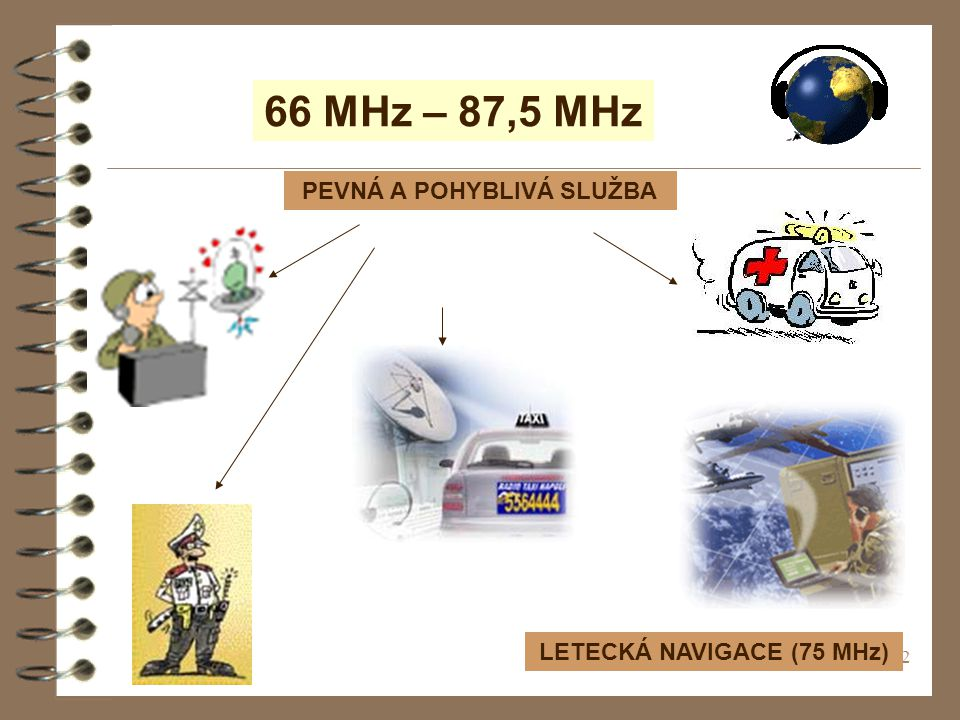 22 66 MHz – 87,5 MHz LETECKÁ NAVIGACE (75 MHz) PEVNÁ A POHYBLIVÁ SLUŽBA