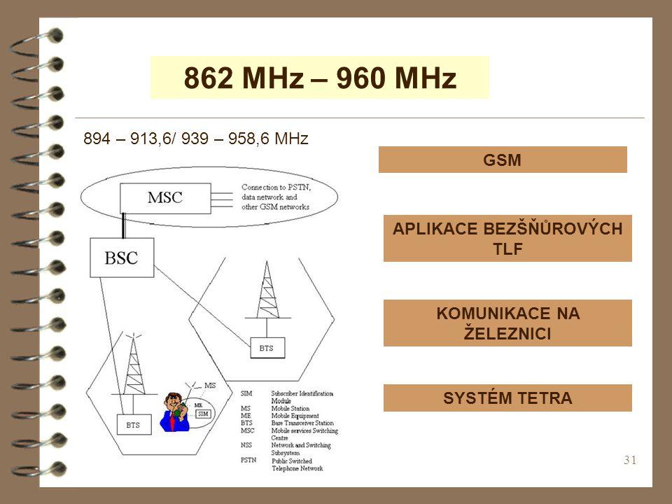 31 862 MHz – 960 MHz GSM APLIKACE BEZŠŇŮROVÝCH TLF KOMUNIKACE NA ŽELEZNICI SYSTÉM TETRA 894 – 913,6/ 939 – 958,6 MHz