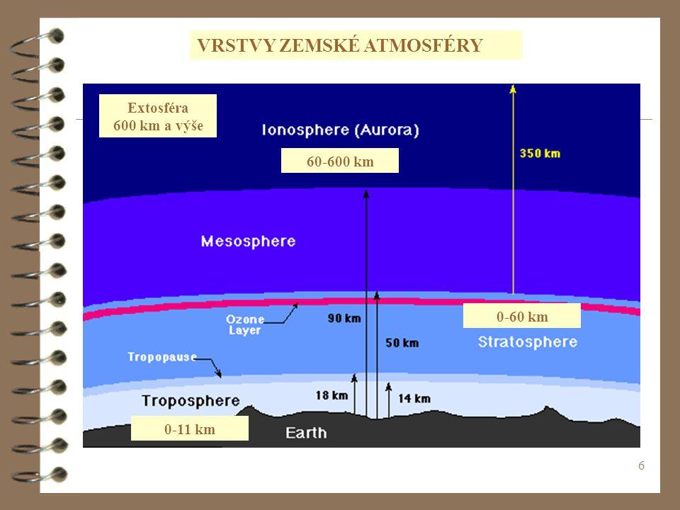 6 0-11 km 0-60 km 60-600 km Extosféra 600 km a výše VRSTVY ZEMSKÉ ATMOSFÉRY