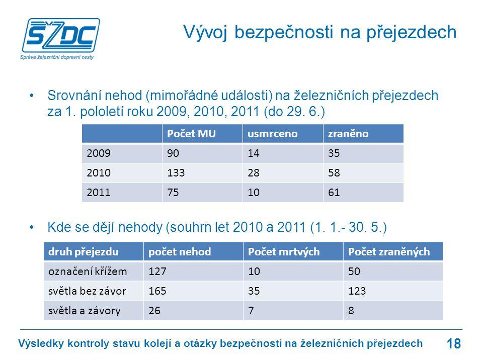 V roce 2010:251 milionů korun V roce 2011:620 milionů korun V roce 2012: 1,32 miliardy korun Jde o peníze určené přímo na přejezdy a různá zabezpečovací zařízení přejezdů.