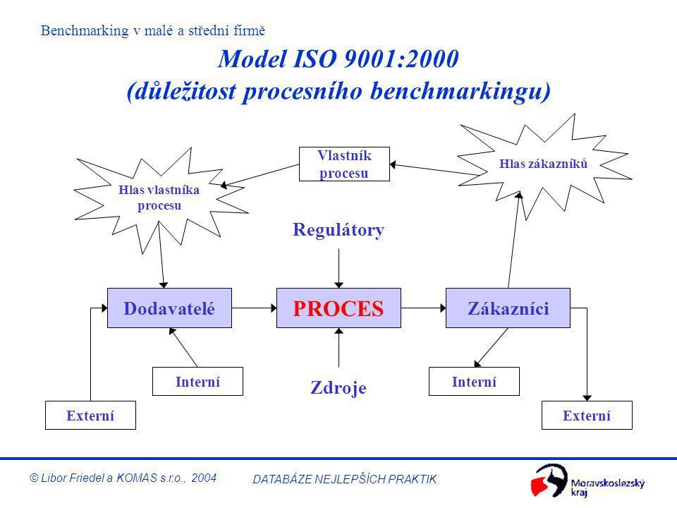 Benchmarking v malé a střední firmě © Libor Friedel a KOMAS s.r.o., 2004 DATABÁZE NEJLEPŠÍCH PRAKTIK Principy kodexu chování v benchmarkingu Zachováve