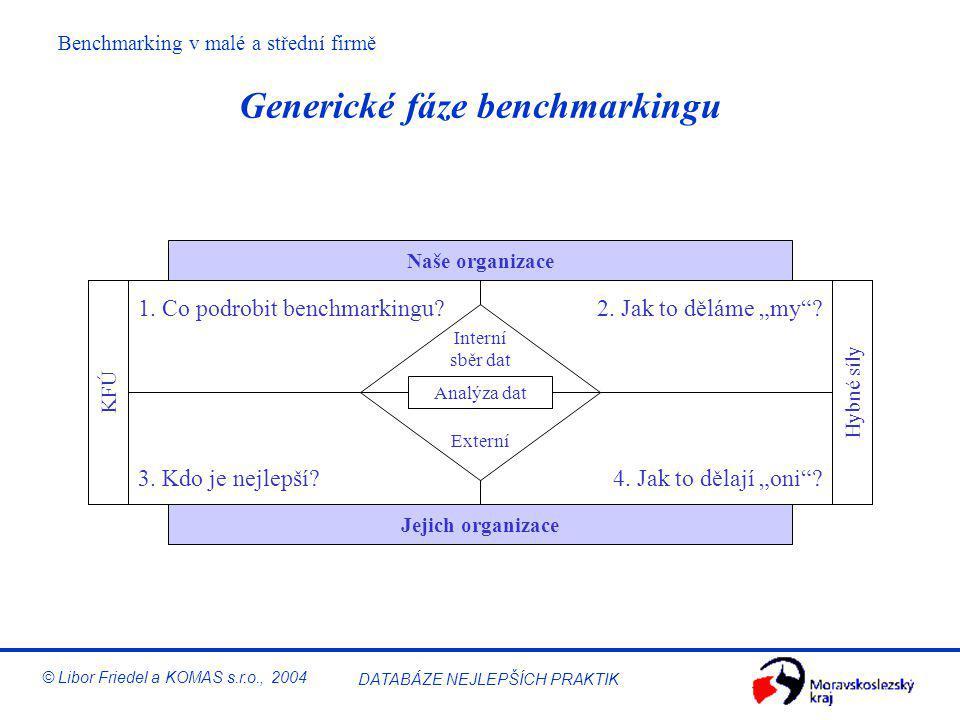 Benchmarking v malé a střední firmě © Libor Friedel a KOMAS s.r.o., 2004 DATABÁZE NEJLEPŠÍCH PRAKTIK 10 kroků benchmarkingu (XEROX) Integrace 6 - Komu