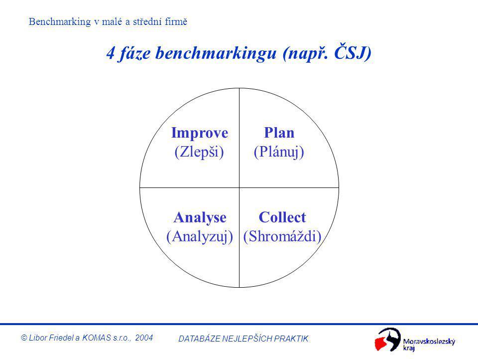 """Benchmarking v malé a střední firmě © Libor Friedel a KOMAS s.r.o., 2004 DATABÁZE NEJLEPŠÍCH PRAKTIK 2. Jak to děláme """"my""""? Generické fáze benchmarkin"""