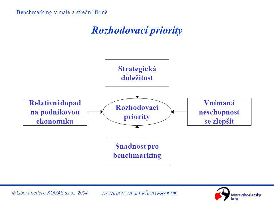 Benchmarking v malé a střední firmě © Libor Friedel a KOMAS s.r.o., 2004 DATABÁZE NEJLEPŠÍCH PRAKTIK 4 fáze benchmarkingu (např. ČSJ) Plan (Plánuj) Co