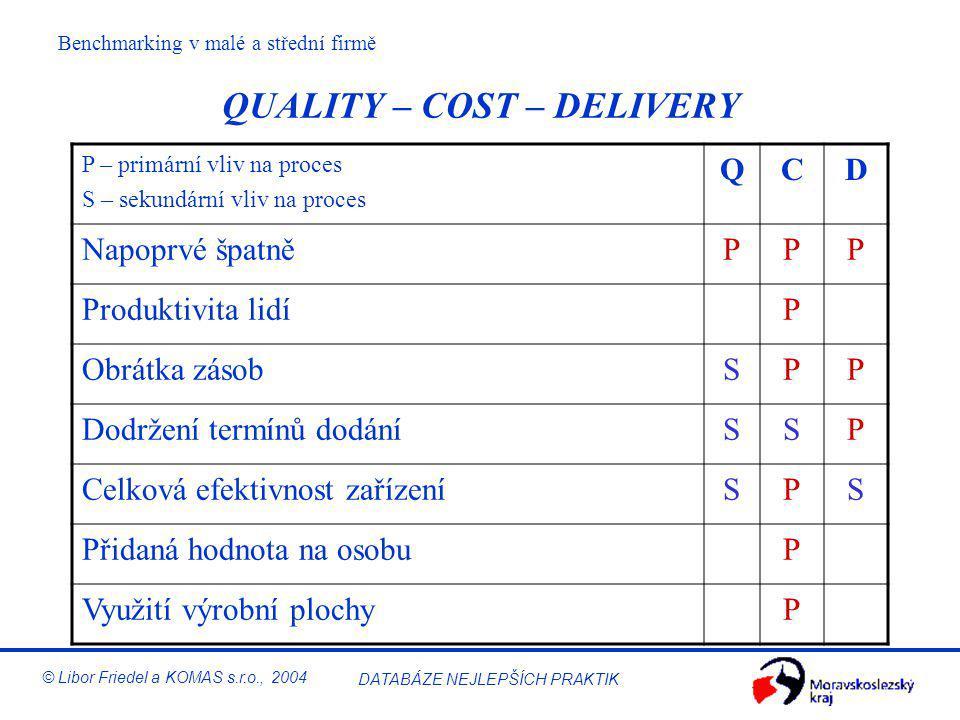 Benchmarking v malé a střední firmě © Libor Friedel a KOMAS s.r.o., 2004 DATABÁZE NEJLEPŠÍCH PRAKTIK Ziskovost (ukázka firmy XY)