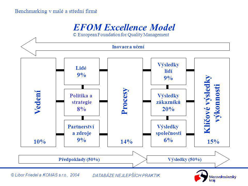 Benchmarking v malé a střední firmě © Libor Friedel a KOMAS s.r.o., 2004 DATABÁZE NEJLEPŠÍCH PRAKTIK Filozofie EFQM Excellence Model CO? Vynikající vý