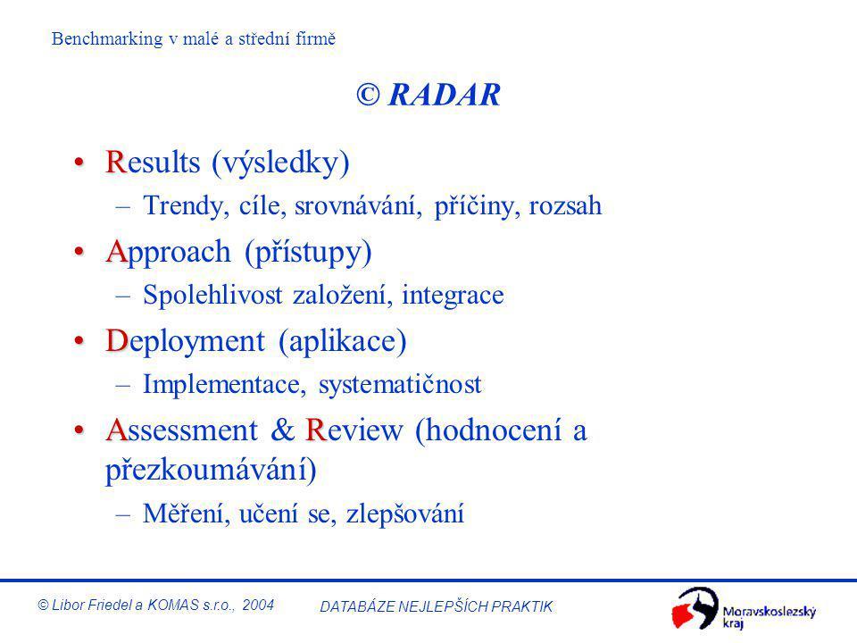 Benchmarking v malé a střední firmě © Libor Friedel a KOMAS s.r.o., 2004 DATABÁZE NEJLEPŠÍCH PRAKTIK Logika RADAR pro sebehodnocení Organizace potřebu