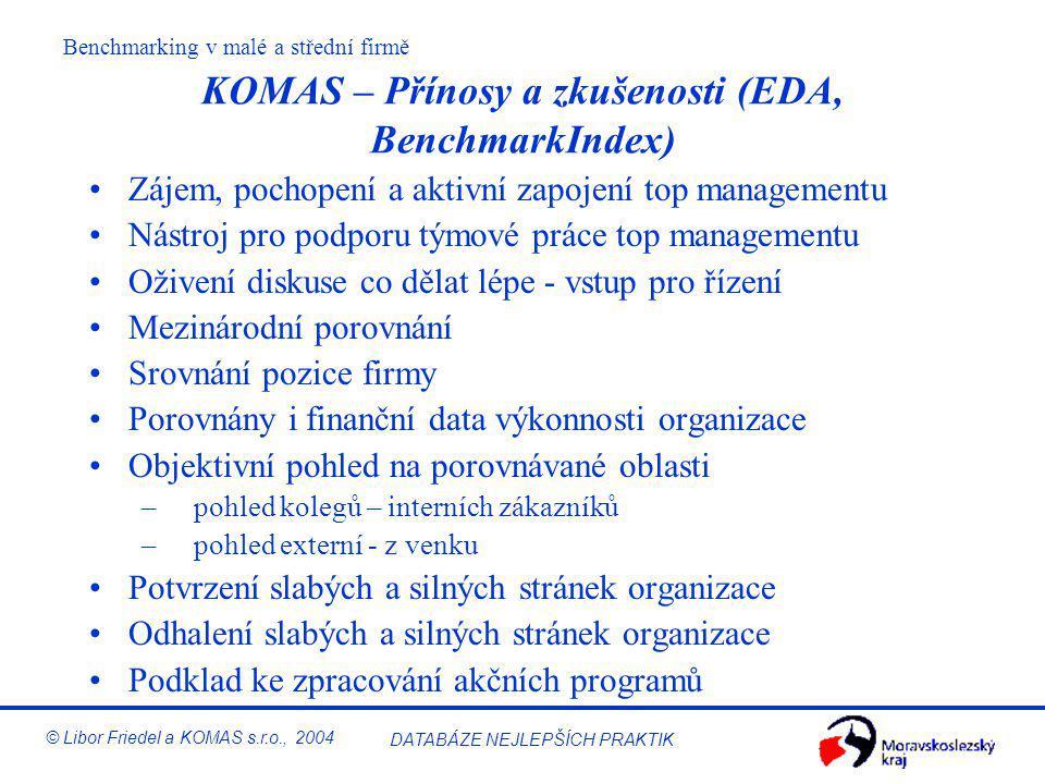 Benchmarking v malé a střední firmě © Libor Friedel a KOMAS s.r.o., 2004 DATABÁZE NEJLEPŠÍCH PRAKTIK KOMAS – Postup aplikace benchmarkingu Vstupní inf