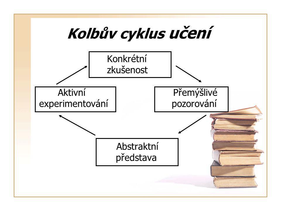 Kolbův cyklus učení Konkrétní zkušenost Aktivní Přemýšlivé experimentování pozorování Abstraktní představa