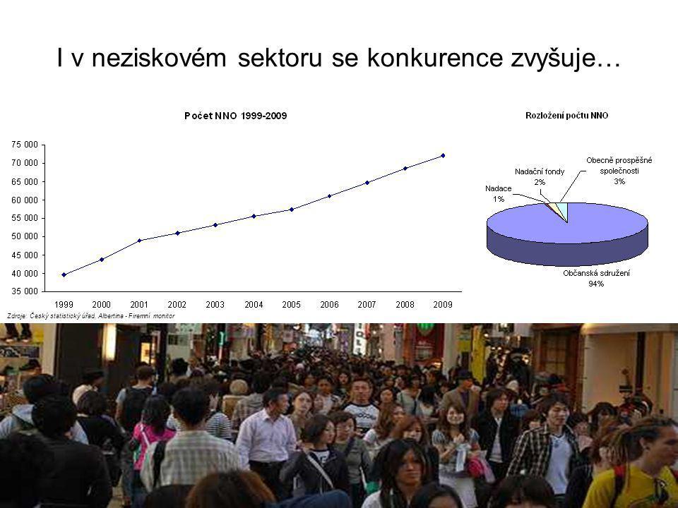 I v neziskovém sektoru se konkurence zvyšuje… Zdroje: Český statistický úřad, Albertina - Firemní monitor