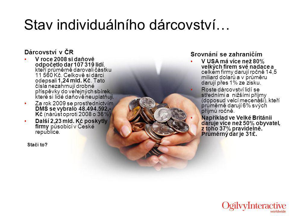 Stav individuálního dárcovství… Dárcovství v ČR V roce 2008 si daňově odpočetlo dar 107 319 lidí, kteří průměrně darovali částku 11 560 Kč.