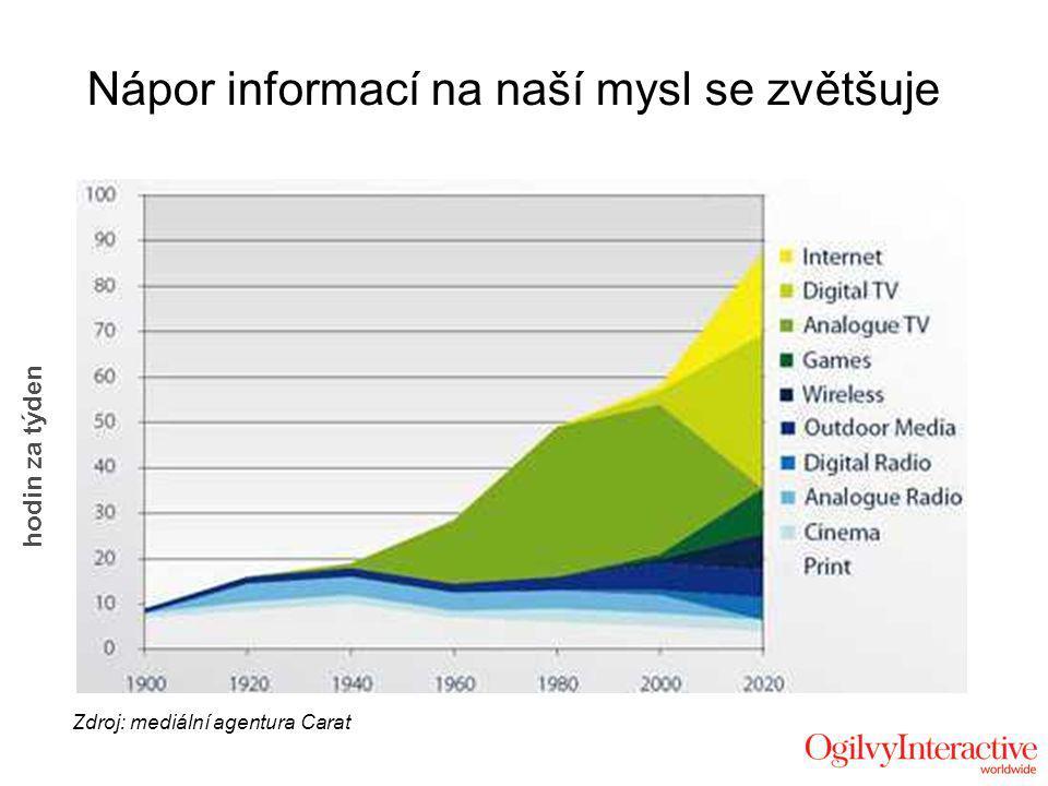Nápor informací na naší mysl se zvětšuje Zdroj: mediální agentura Carat hodin za týden
