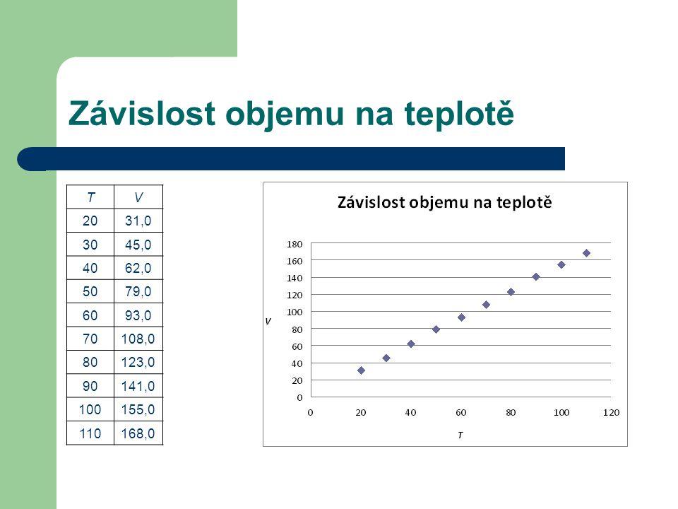 Závislost objemu na teplotě TV 2031,0 3045,0 4062,0 5079,0 6093,0 70108,0 80123,0 90141,0 100155,0 110168,0