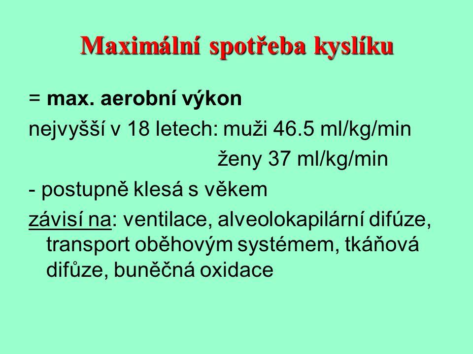 Maximální spotřeba kyslíku = max. aerobní výkon nejvyšší v 18 letech: muži 46.5 ml/kg/min ženy 37 ml/kg/min - postupně klesá s věkem závisí na: ventil