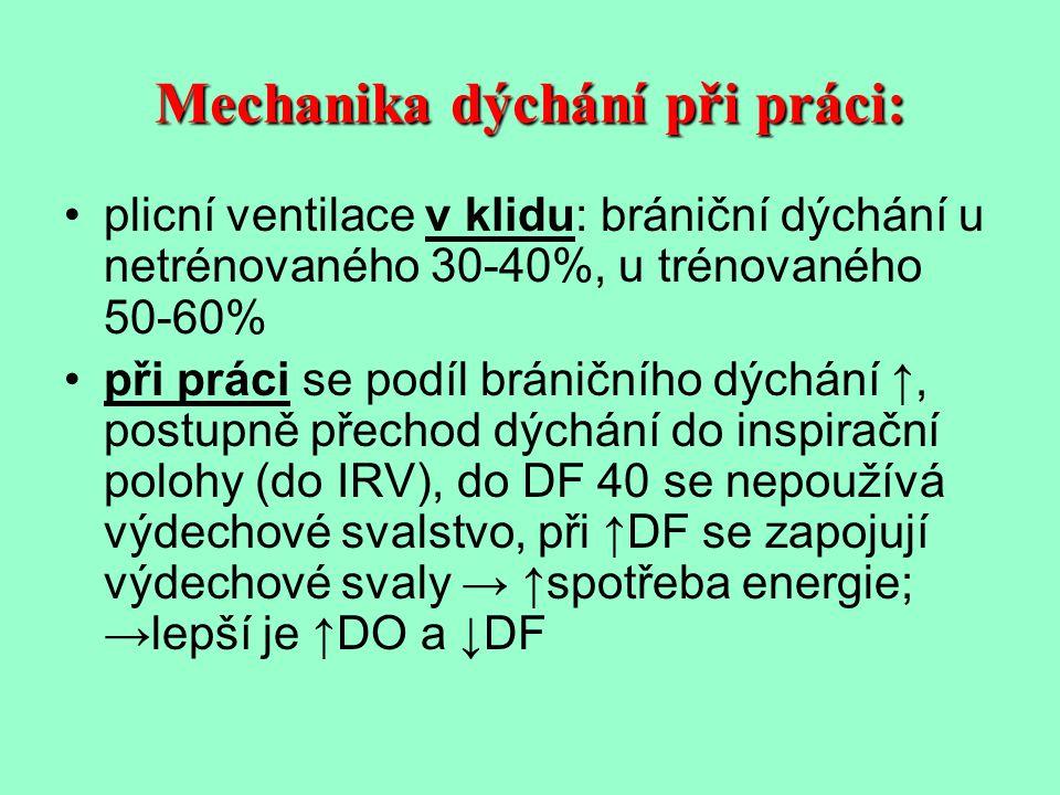 Dechová frekvence (DF) zvyšování v průběhu práce je individuální, u žen bývá vyšší lehká práce 20-30/min, těžká 30-40/min, velmi těžká 40-60/min u zátěže cyklického charakteru může být vázána na pohyb ↑DF může vést ke ↓DO a tím i minutové ventilace