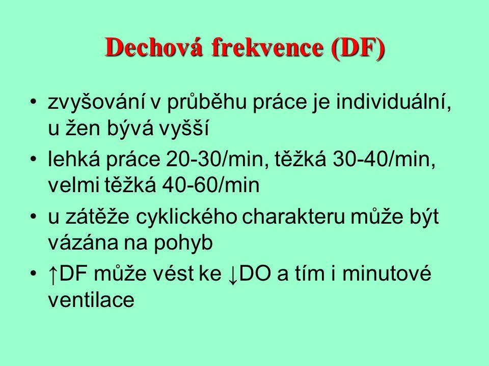 Dechová frekvence (DF) zvyšování v průběhu práce je individuální, u žen bývá vyšší lehká práce 20-30/min, těžká 30-40/min, velmi těžká 40-60/min u zát