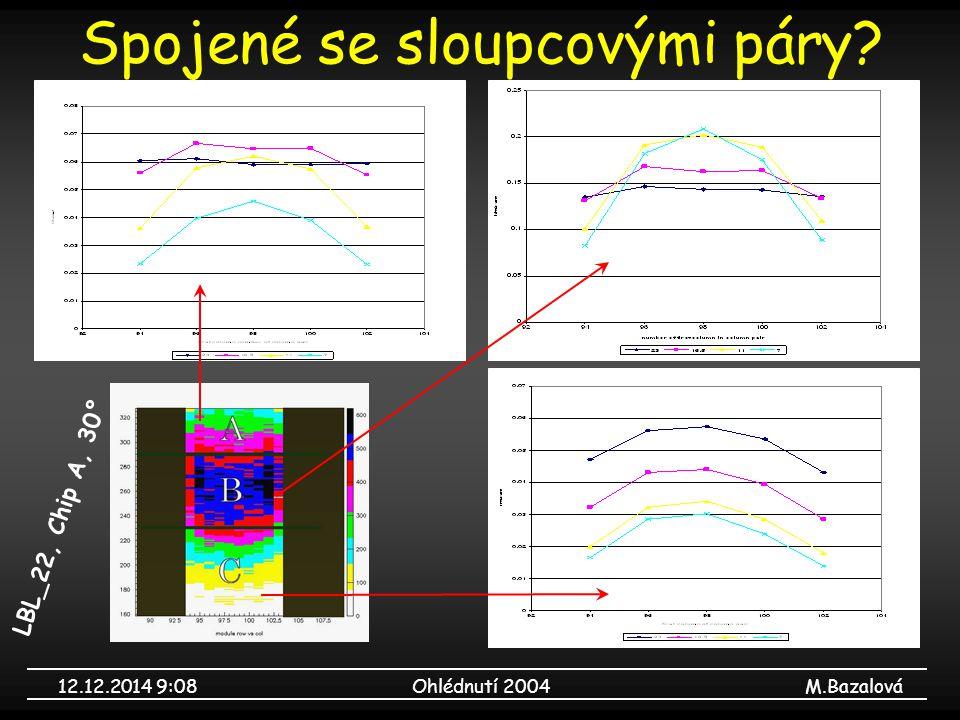 12.12.2014 9:09Ohlédnutí 2004M.Bazalová Random trigger LBL_22, Chip 5, 0° beam profile linearita otevírání kolimátorů