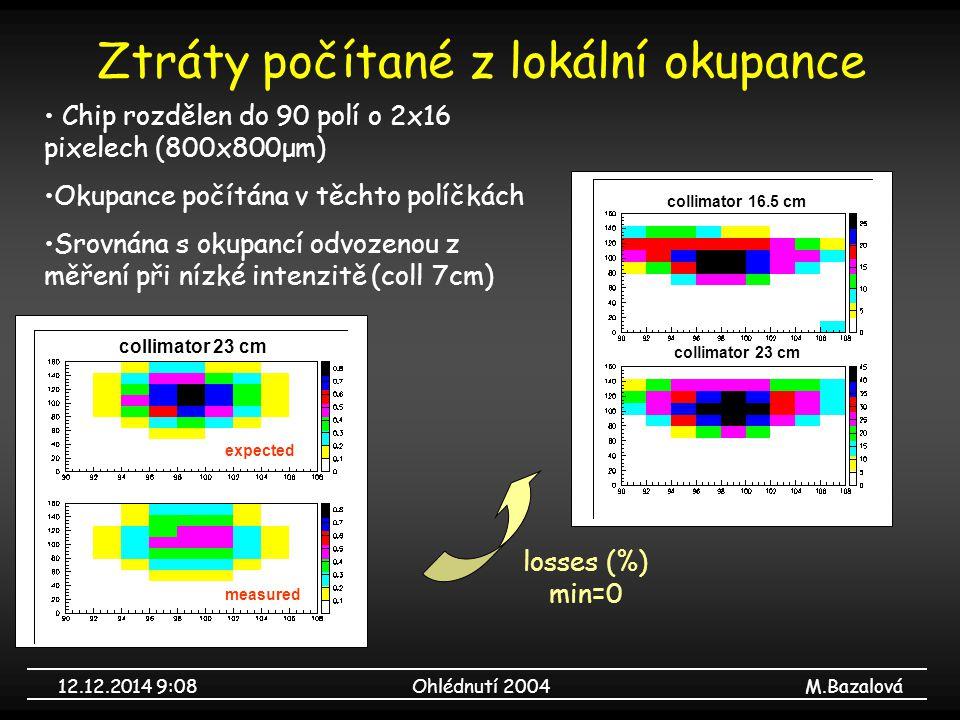 12.12.2014 9:09Ohlédnutí 2004M.Bazalová Ztráty počítané z lokální okupance Chip rozdělen do 90 polí o 2x16 pixelech (800x800μm) Okupance počítána v těchto políčkách Srovnána s okupancí odvozenou z měření při nízké intenzitě (coll 7cm) losses (%) min=0 collimator 23 cm collimator 16.5 cm expected measured