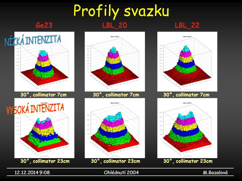 12.12.2014 9:09Ohlédnutí 2004M.Bazalová Profily svazku Ge23LBL_20LBL_22 30°, collimator 7cm 30°, collimator 23cm 30°, collimator 7cm